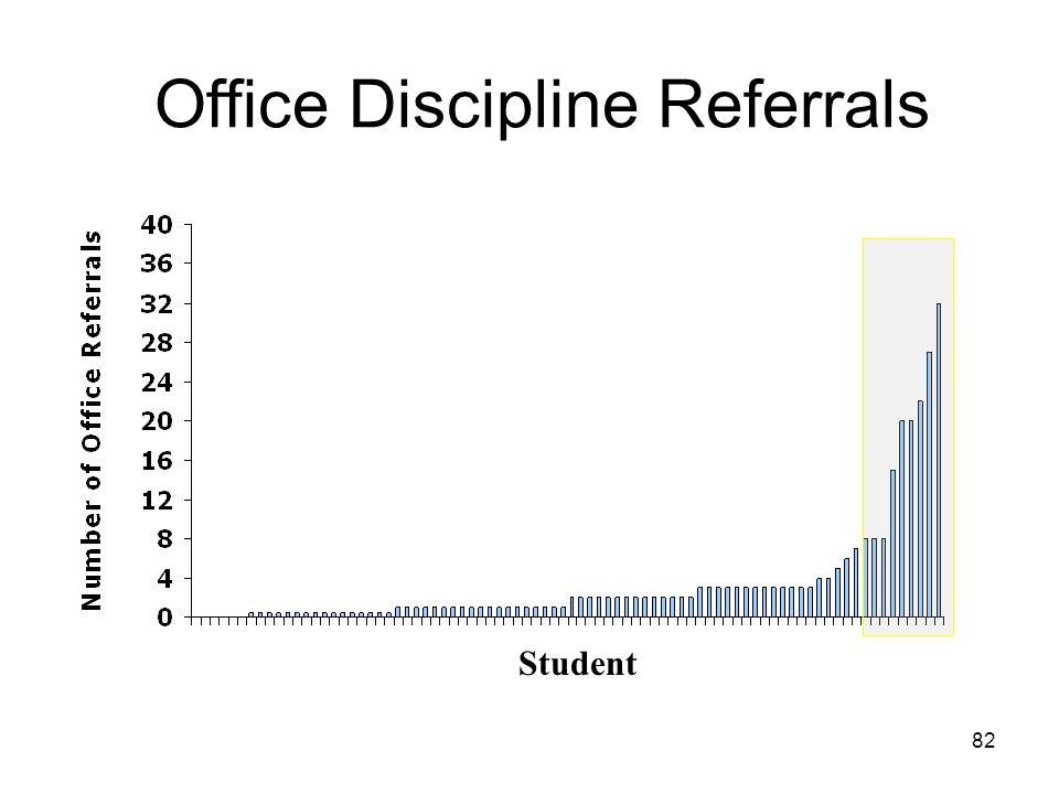 Office Discipline Referrals Student 82