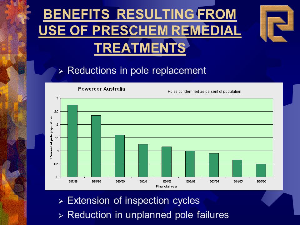 BENEFITS RESULTING FROM USE OF PRESCHEM REMEDIAL TREATMENTS Extension of inspection cycles Reduction in unplanned pole failures Reductions in pole rep
