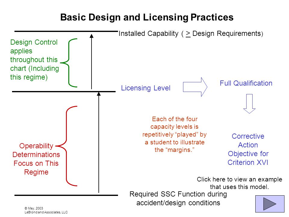 © May, 2003 LeBlond and Associates, LLC Required SSC Function during accident/design conditions Licensing Level Installed Capability ( > Design Requirements ) Full Qualification Corrective Action Objective for Criterion XVI Operability Determinations Focus on This Regime Basic Design and Licensing Practices Design Control applies throughout this chart (Including this regime) Each of the four capacity levels is repetitively played by a student to illustrate the margins.