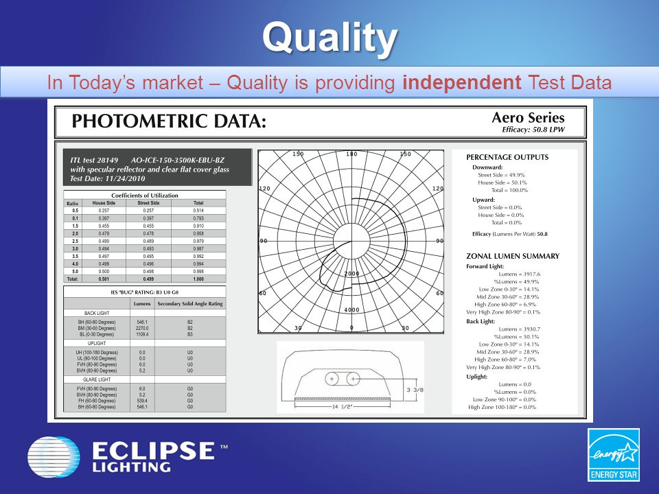 Quality In Todays market – Quality is providing independent Test Data