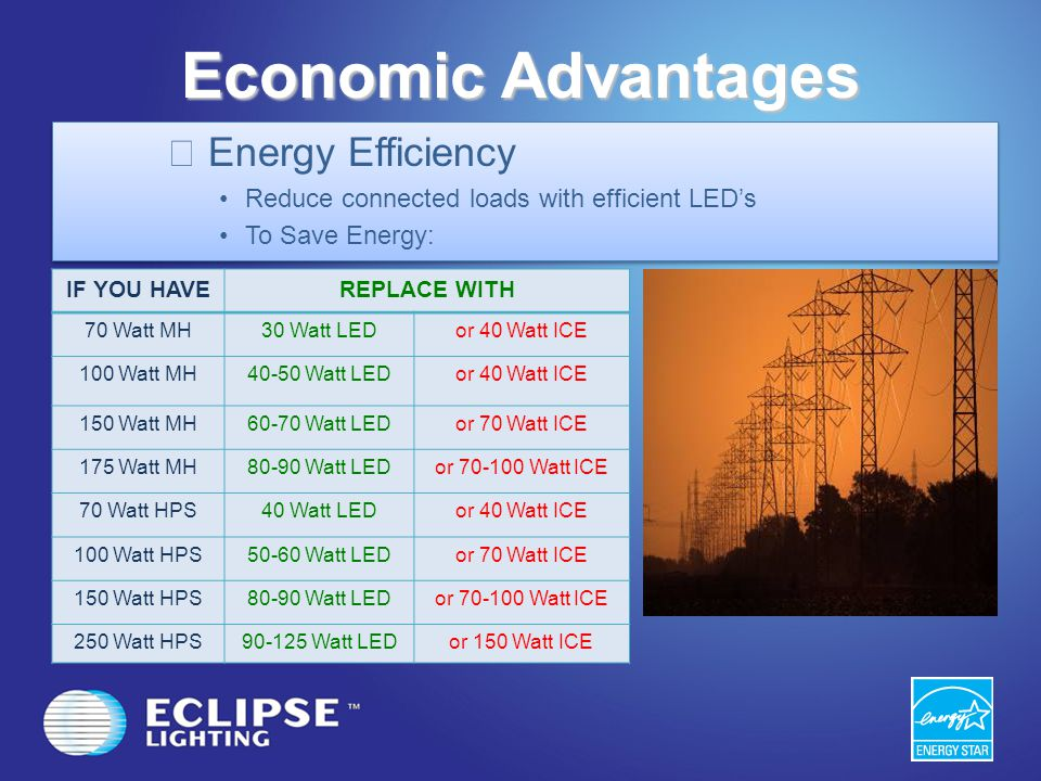 Economic Advantages Energy Efficiency Reduce connected loads with efficient LEDs To Save Energy: Energy Efficiency Reduce connected loads with efficie