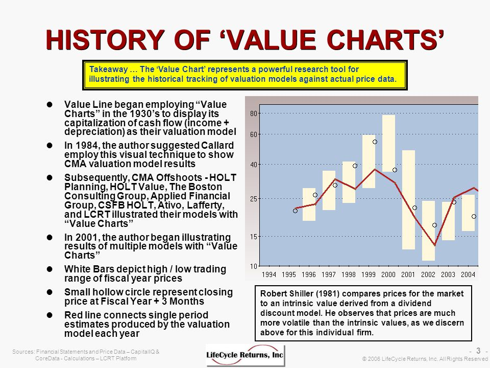 - 24 - © 2006 LifeCycle Returns, Inc. All Rights Reserved LCRT BACKTESTS Annual Quantile Quarterly