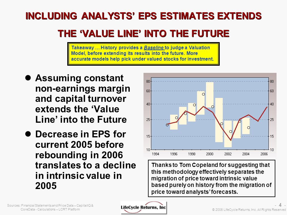 - 4 - © 2006 LifeCycle Returns, Inc. All Rights Reserved Sources: Financial Statements and Price Data – CapitalIQ & CoreData - Calculations – LCRT Pla
