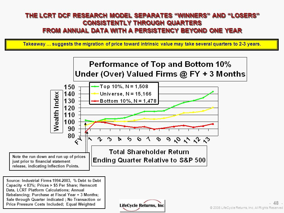 - 48 - © 2006 LifeCycle Returns, Inc. All Rights Reserved Sources: Financial Statements and Price Data – CapitalIQ & CoreData - Calculations – LCRT Pl