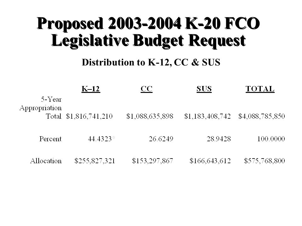 Proposed K-20 FCO Legislative Budget Request Distribution to K-12, CC & SUS