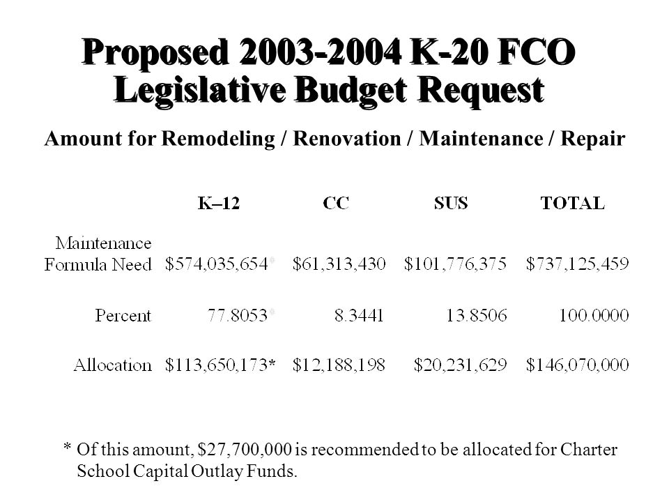 Proposed K-20 FCO Legislative Budget Request Amount for Remodeling / Renovation / Maintenance / Repair * Of this amount, $27,700,000 is recommended to be allocated for Charter School Capital Outlay Funds.