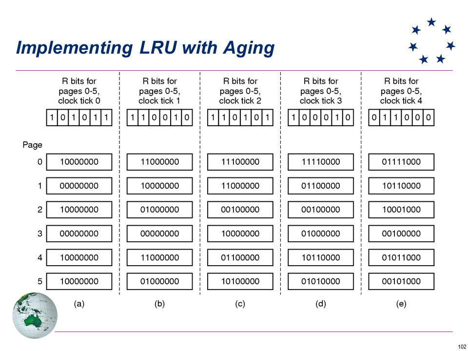 102 Implementing LRU with Aging
