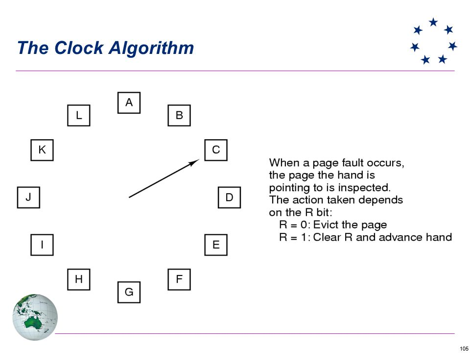 105 The Clock Algorithm