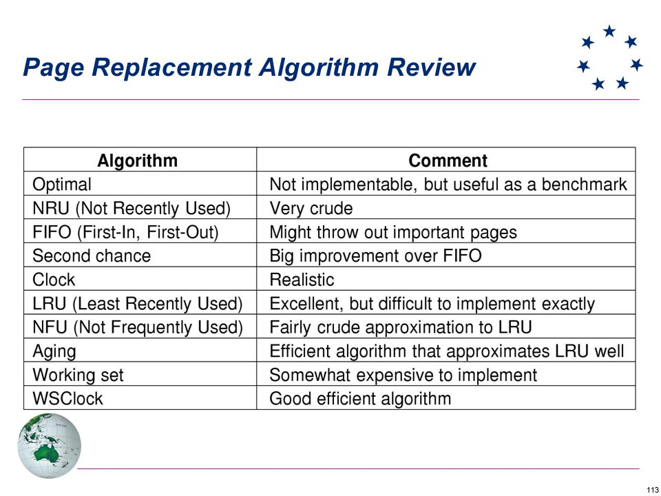 113 Page Replacement Algorithm Review