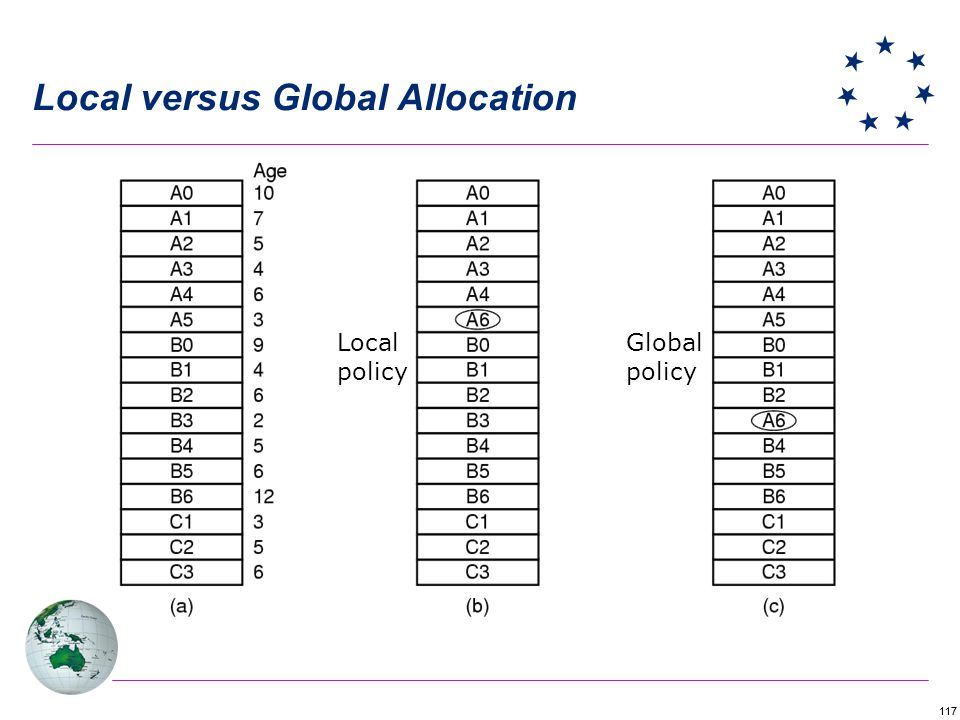 117 Local versus Global Allocation Local policy Global policy