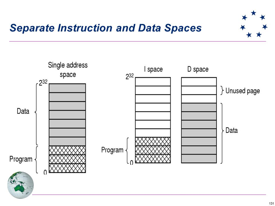 131 Separate Instruction and Data Spaces