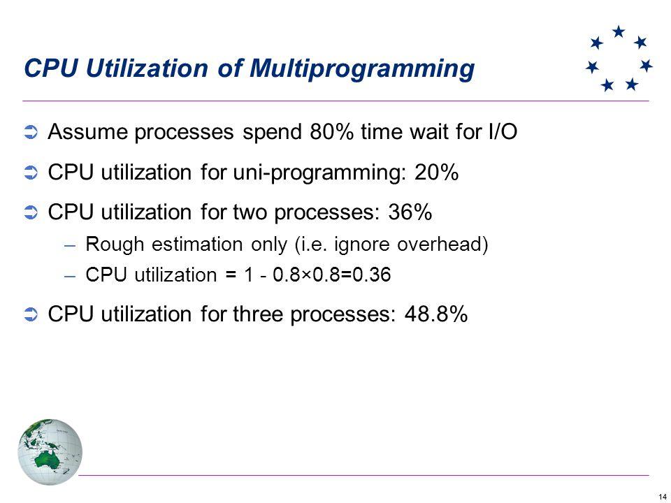 14 CPU Utilization of Multiprogramming Assume processes spend 80% time wait for I/O CPU utilization for uni-programming: 20% CPU utilization for two processes: 36% –Rough estimation only (i.e.