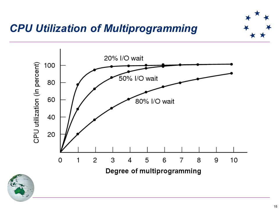 15 Degree of multiprogramming CPU Utilization of Multiprogramming