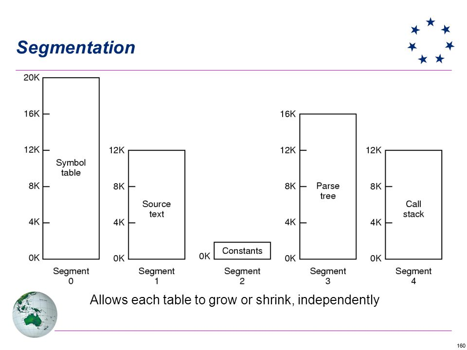 160 Segmentation Allows each table to grow or shrink, independently