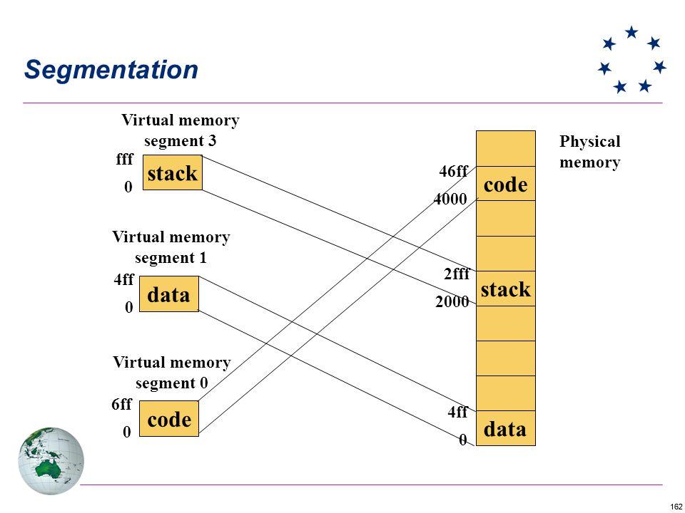 162 Segmentation data stack code data stack Physical memory Virtual memory segment 1 Virtual memory segment 3 Virtual memory segment 0 6ff 0 4ff 0 fff