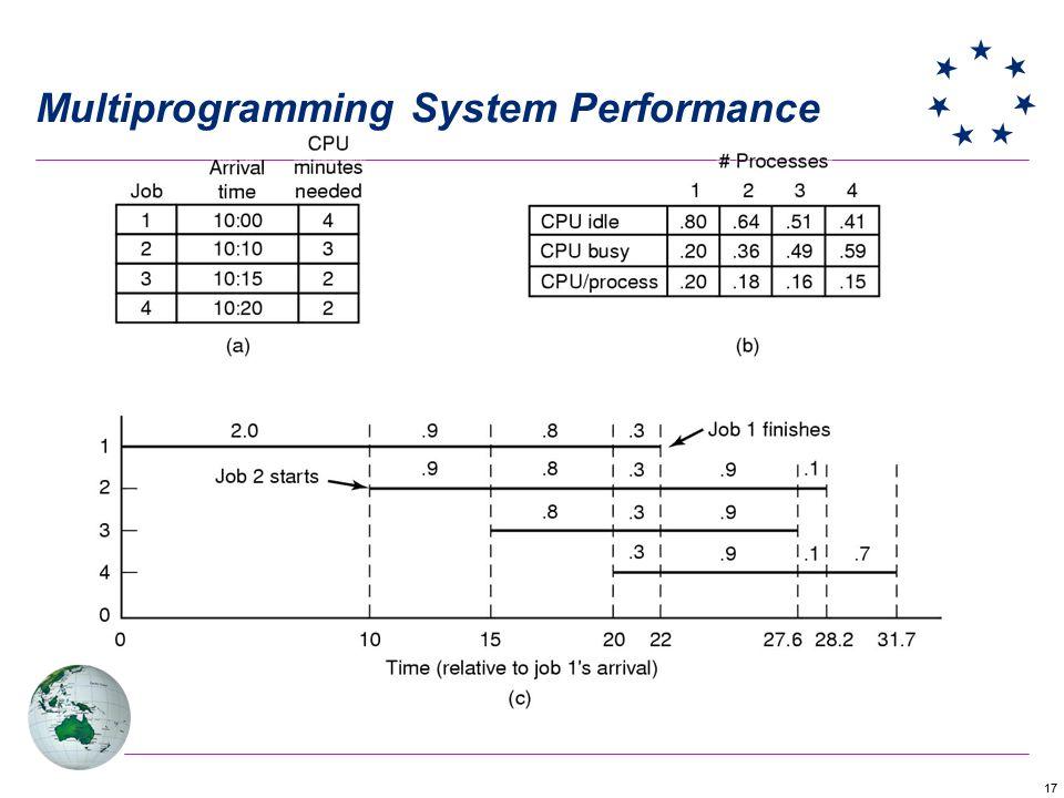 17 Multiprogramming System Performance
