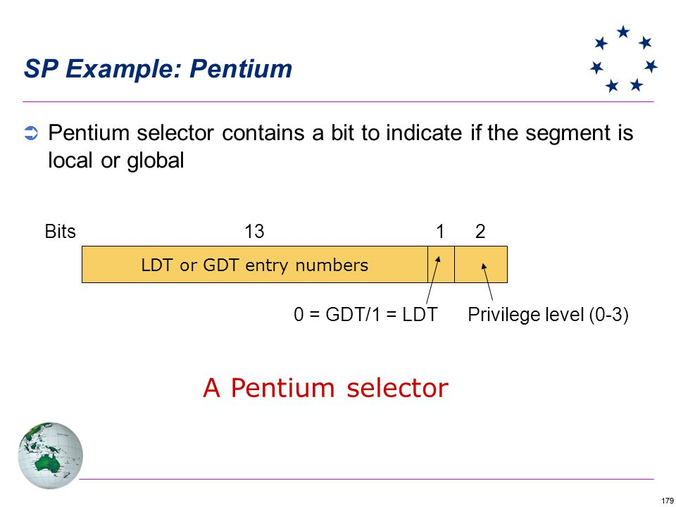 179 SP Example: Pentium Pentium selector contains a bit to indicate if the segment is local or global LDT or GDT entry numbers 1213Bits 0 = GDT/1 = LDTPrivilege level (0-3) A Pentium selector