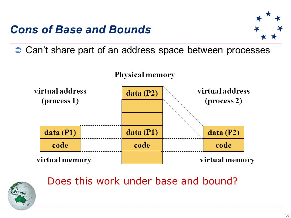 35 Cons of Base and Bounds Cant share part of an address space between processes data (P2) data (P1) code Physical memory data (P1) code data (P2) cod
