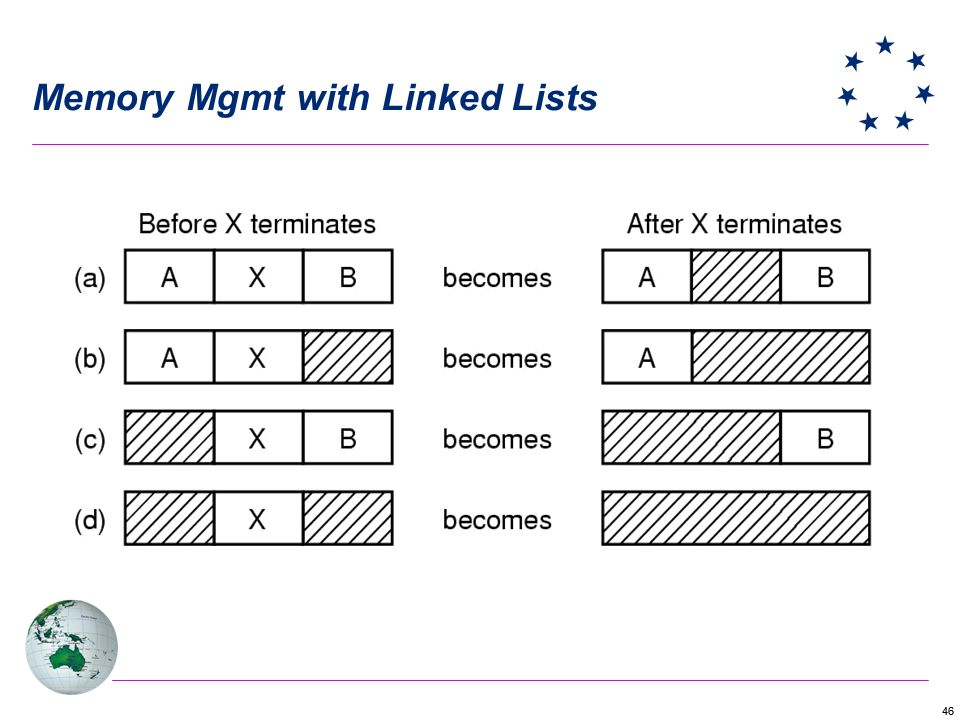 46 Memory Mgmt with Linked Lists