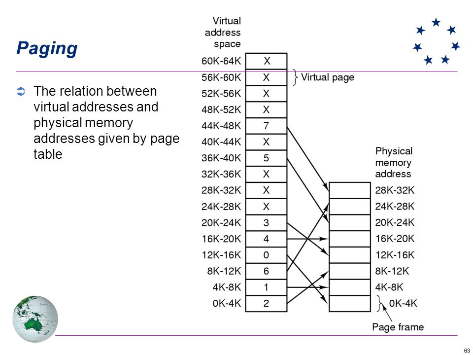 63 Paging The relation between virtual addresses and physical memory addresses given by page table