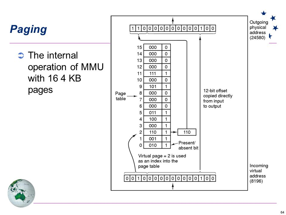 64 Paging The internal operation of MMU with 16 4 KB pages