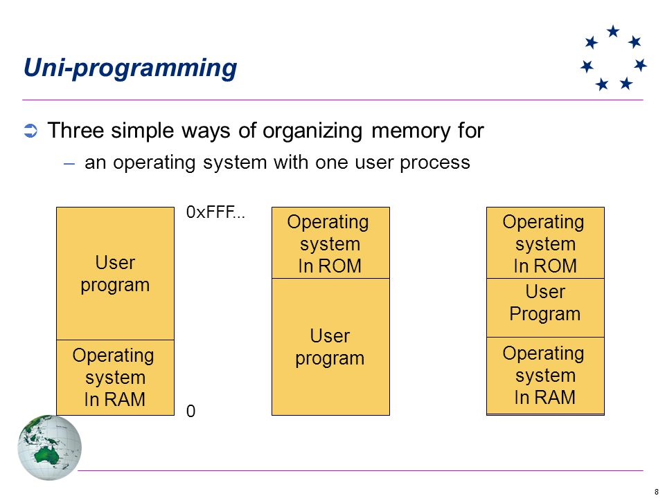 88 Uni-programming Three simple ways of organizing memory for –an operating system with one user process Operating system In ROM User program 0xFFF… 0
