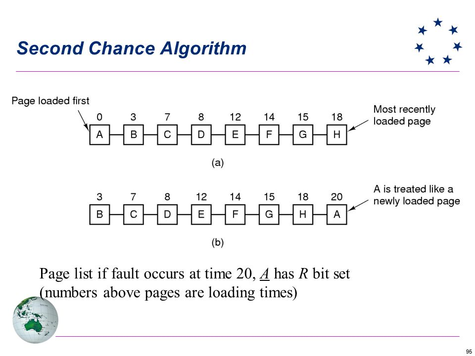 95 Second Chance Algorithm Page list if fault occurs at time 20, A has R bit set (numbers above pages are loading times)