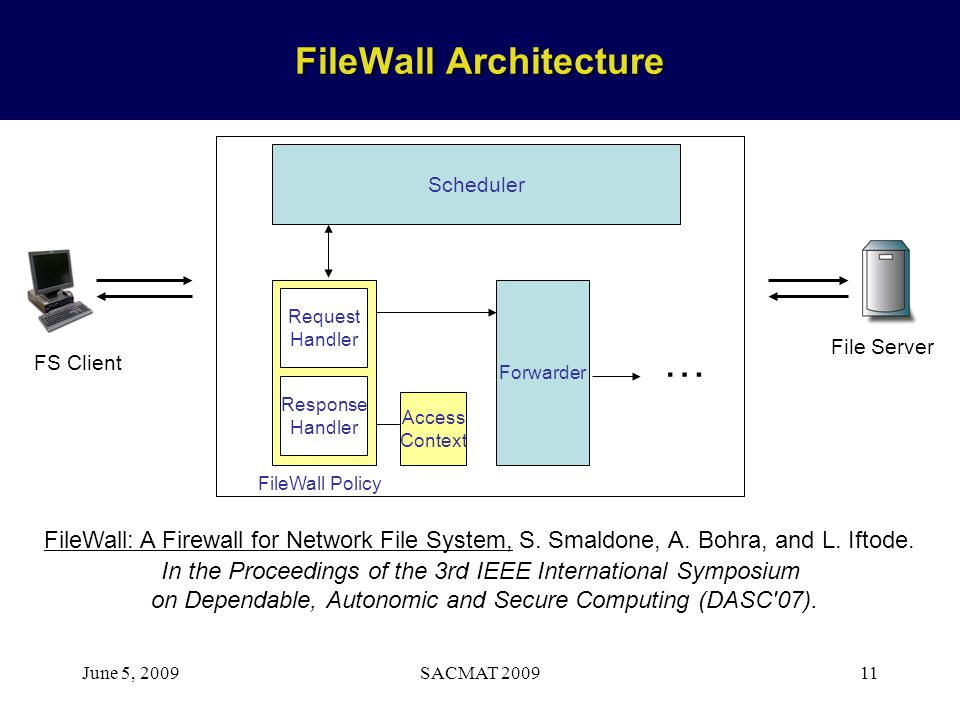 June 5, 2009SACMAT 200911 FileWall Architecture FileWall: A Firewall for Network File System, S. Smaldone, A. Bohra, and L. Iftode. In the Proceedings