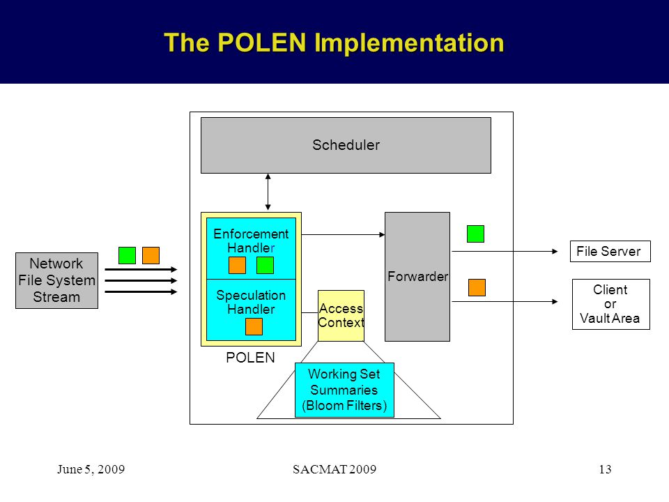 June 5, 2009SACMAT 200913 The POLEN Implementation Forwarder Access Context POLEN Enforcement Handler Scheduler Network File System Stream Speculation
