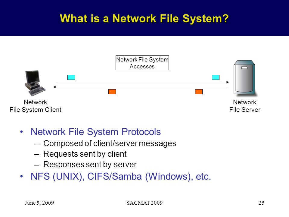 June 5, 2009SACMAT 200925 What is a Network File System? Network File Server Network File System Client Network File System Accesses Network File Syst