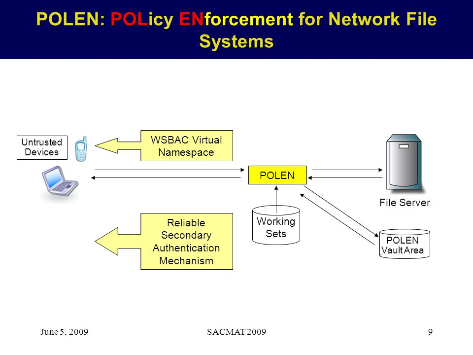 June 5, 2009SACMAT 20099 POLEN: POLicy ENforcement for Network File Systems Working Sets File Server POLEN Untrusted Devices Reliable Secondary Authen
