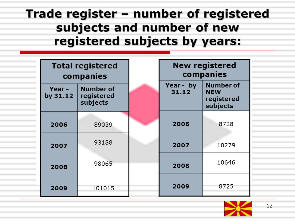 12 Trade register – number of registered subjects and number of new registered subjects by years: Total registered companies Year - by 31.12 Number of registered subjects 200689039 2007 93188 2008 98065 2009101015 New registered companies Year - by 31.12 Number of NEW registered subjects 20068728 200710279 2008 10646 20098725