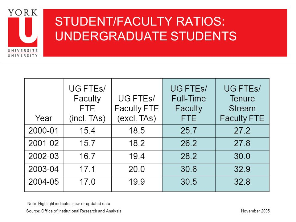 STUDENT/FACULTY RATIOS: UNDERGRADUATE STUDENTS Year UG FTEs/ Faculty FTE (incl.