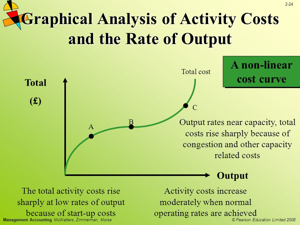 2-24 © Pearson Education Limited 2008 Management Accounting McWatters, Zimmerman, Morse Graphical Analysis of Activity Costs and the Rate of Output Output Total (£) The total activity costs rise sharply at low rates of output because of start-up costs A non-linear cost curve A B Total cost C Activity costs increase moderately when normal operating rates are achieved Output rates near capacity, total costs rise sharply because of congestion and other capacity related costs