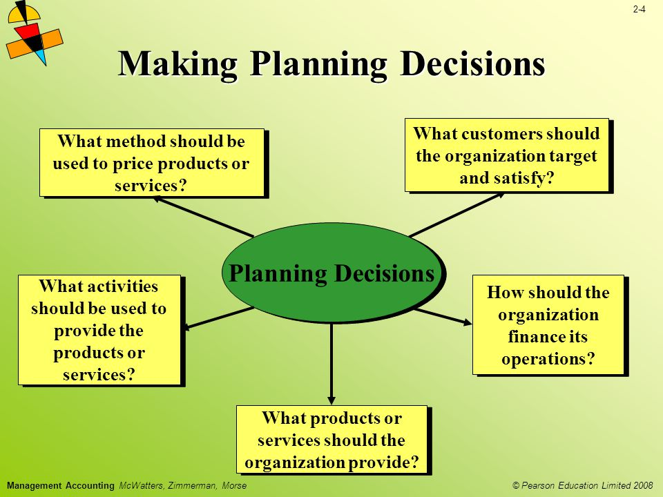 2-4 © Pearson Education Limited 2008 Management Accounting McWatters, Zimmerman, Morse Making Planning Decisions Planning Decisions What customers should the organization target and satisfy.