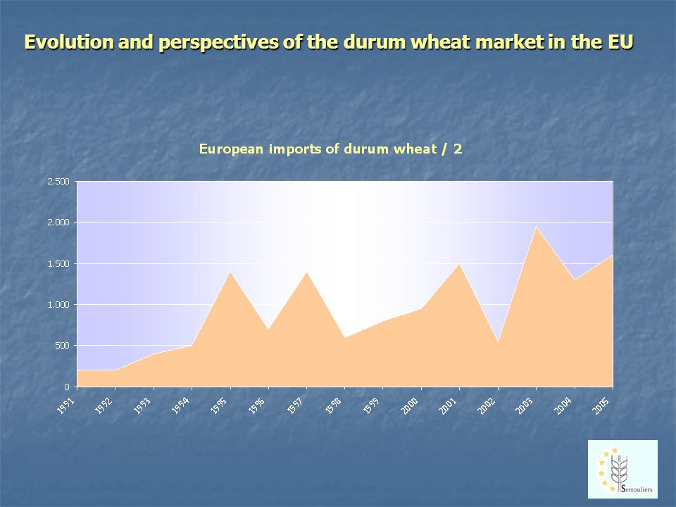Evolution and perspectives of the durum wheat market in the EU