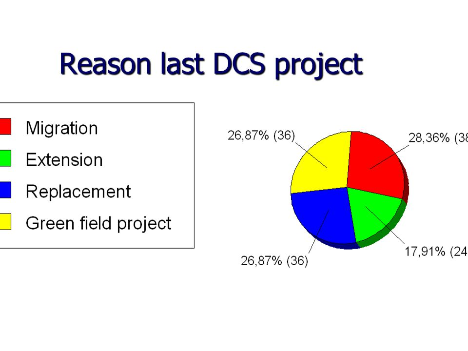 Reason last DCS project