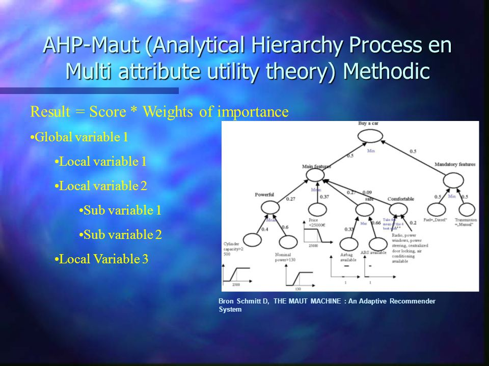AHP-Maut (Analytical Hierarchy Process en Multi attribute utility theory) Methodic Bron Schmitt D, THE MAUT MACHINE : An Adaptive Recommender System Result = Score * Weights of importance Global variable 1 Local variable 1 Local variable 2 Sub variable 1 Sub variable 2 Local Variable 3