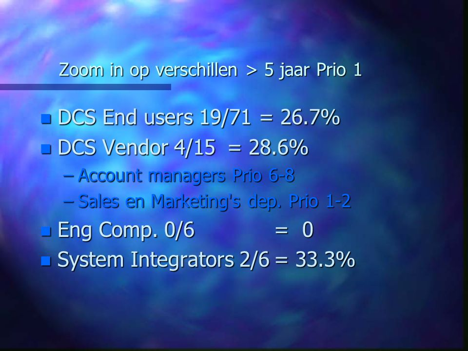Zoom in op verschillen > 5 jaar Prio 1 n DCS End users 19/71 = 26.7% n DCS Vendor 4/15= 28.6% –Account managers Prio 6-8 –Sales en Marketing s dep.