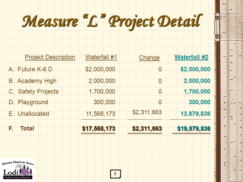 Measure L Project Detail B.