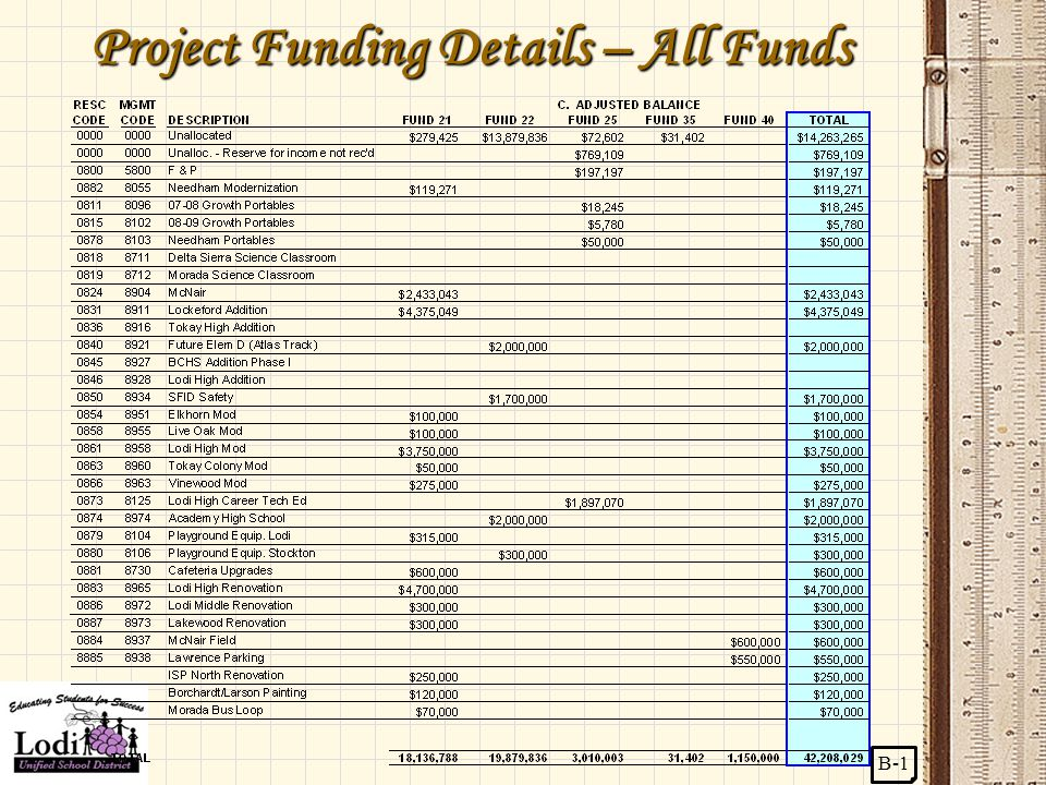Project Funding Details – All Funds B-1