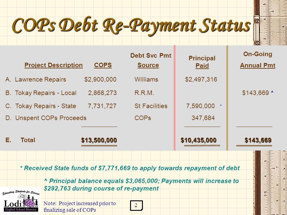 COPs Debt Re-Payment Status Project Description Debt Svc Pmt COPS Principal Paid B.