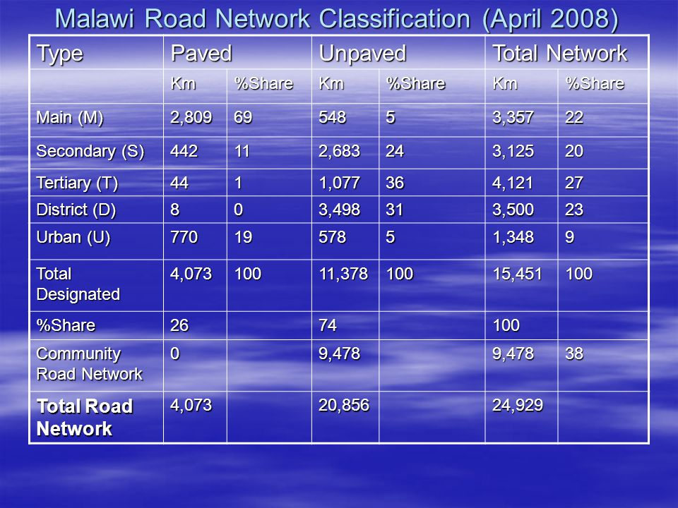 Malawi Road Network Classification (April 2008) TypePavedUnpaved Total Network Km%ShareKm%ShareKm%Share Main (M) 2,8096954853,35722 Secondary (S) 442112,683243,12520 Tertiary (T) 4411,077364,12127 District (D) 803,498313,50023 Urban (U) 7701957851,3489 Total Designated 4,07310011,37810015,451100 %Share2674100 Community Road Network 09,4789,47838 Total Road Network 4,07320,85624,929