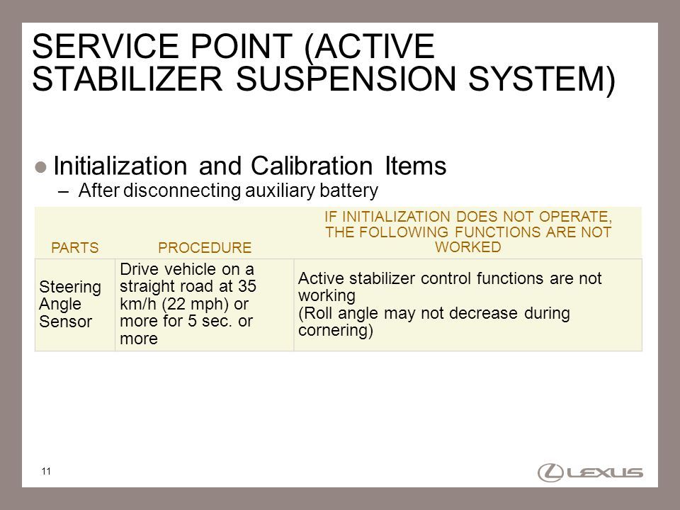 11 SERVICE POINT (ACTIVE STABILIZER SUSPENSION SYSTEM) Initialization and Calibration Items –After disconnecting auxiliary battery PARTSPROCEDURE IF I