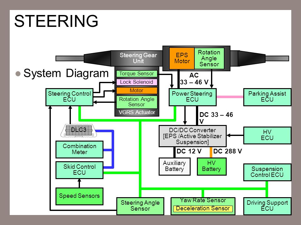 13 STEERING System Diagram Steering Gear Unit VGRS Actuator Lock Solenoid Motor Parking Assist ECU DC 33 – 46 V EPS Motor Rotation Angle Sensor Power