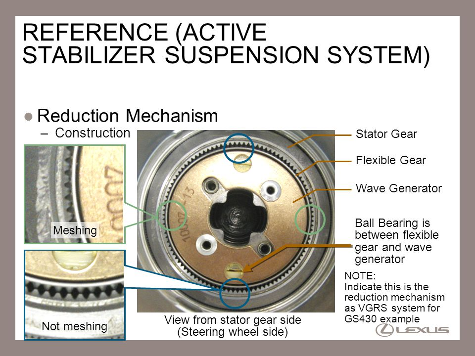 21 View from stator gear side (Steering wheel side) REFERENCE (ACTIVE STABILIZER SUSPENSION SYSTEM) Reduction Mechanism –Construction Ball Bearing is