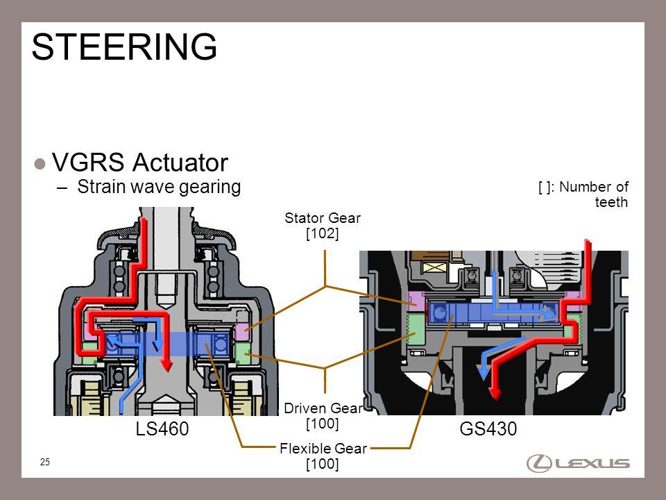 25 STEERING VGRS Actuator –Strain wave gearing [ ]: Number of teeth GS430LS460 Stator Gear [102] Driven Gear [100] Flexible Gear [100]
