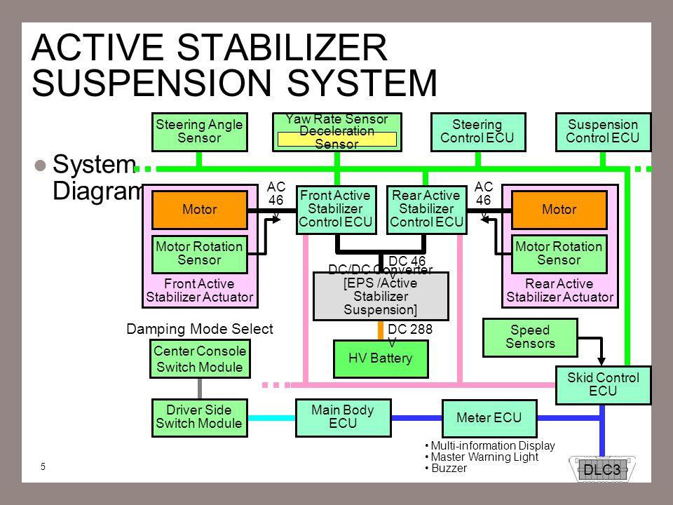 5 ACTIVE STABILIZER SUSPENSION SYSTEM System Diagram Front Active Stabilizer Actuator Motor Rotation Sensor Meter ECU DLC3 Multi-information Display M