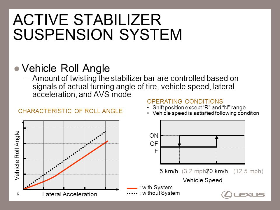 7 CONDITIONS ACTIVE STABILIZER ACTUATOR [STABILIZER BAR CONDITIONS] System OFFNot fixed, not free System ON Not satisfied operating conditions Fixed (Controlled by ECU) Satisfied operating conditions Active (Controlled by ECU) In fail-safeFixed (Controlled by motor short relay) ACTIVE STABILIZER SUSPENSION SYSTEM Active Stabilizer Actuator –Each stabilizer bar position is kept to the neutral position by the vehicles weight, when system is OFF Each stabilizer bar position is not fixed, however is not free