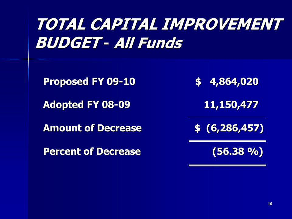 10 TOTAL CAPITAL IMPROVEMENT BUDGET - All Funds Proposed FY 09-10 $ 4,864,020 Adopted FY 08-09 11,150,477 Amount of Decrease $ (6,286,457) Percent of Decrease (56.38 %)